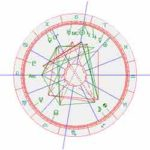 horoscoop Al-Pacino