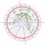 horoscoop Brad Pitt