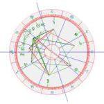 Horoscoop Carice van Houten