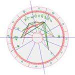 Horoscoop Halle-Berry