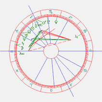 Horoscoop Kiki Bertens