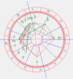 horoscoop-Luka Modric