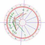 horoscoop Madona