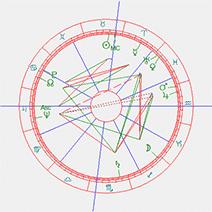 horoscoop Marilyn Monroe