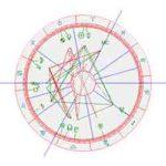 Horoscoop Sylvie van der Vaart