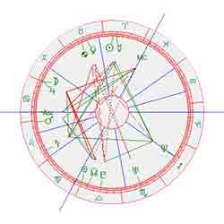 Sylvie Meis horoscoop