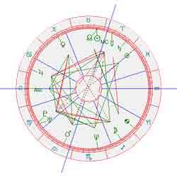 Horoscoop koning Willem Alexander