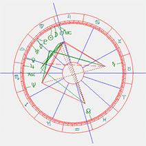 Floorte Dessing horoscoop