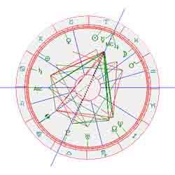 horoscoop Anouk