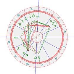 horoscoop Angelina Jolie
