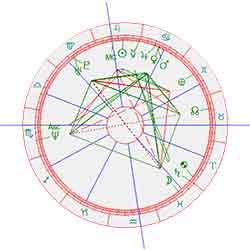 Brat Pitt Horoscoop