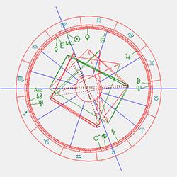 Horoscoop Nijmegen