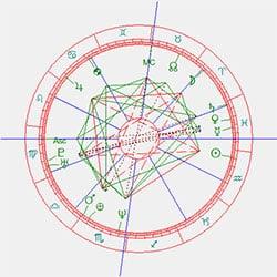 Horoscoop Rutte-doctrine 2021 wat moet zichtbaar worden